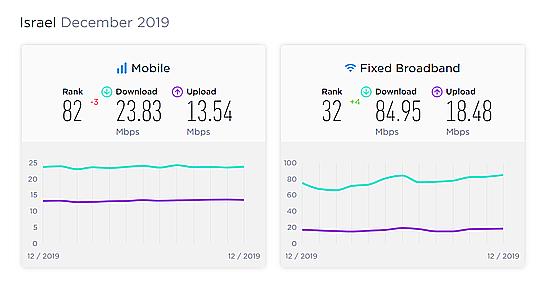 Скорость мобильного интернета в Израиле 2019